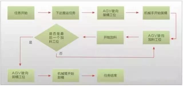 AGV搬运机器人现场运行图