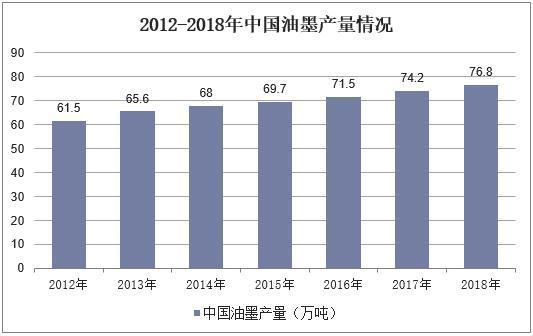 2012-2018年中国油墨产量情况图